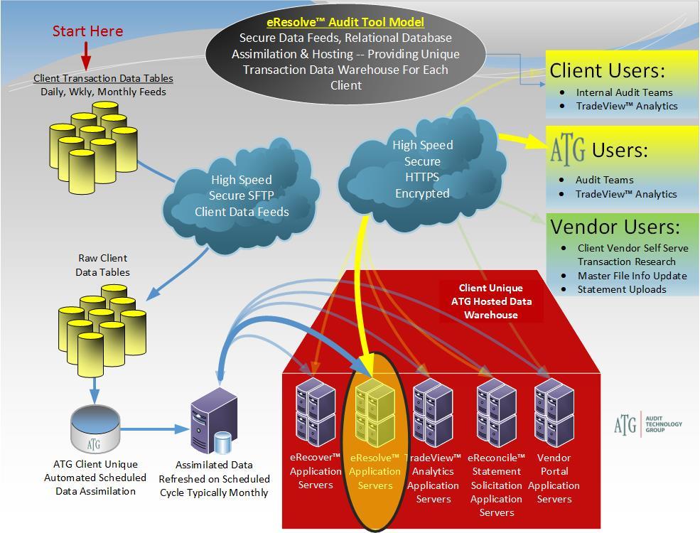 ATG-Data-Environment-with-background-eResolve