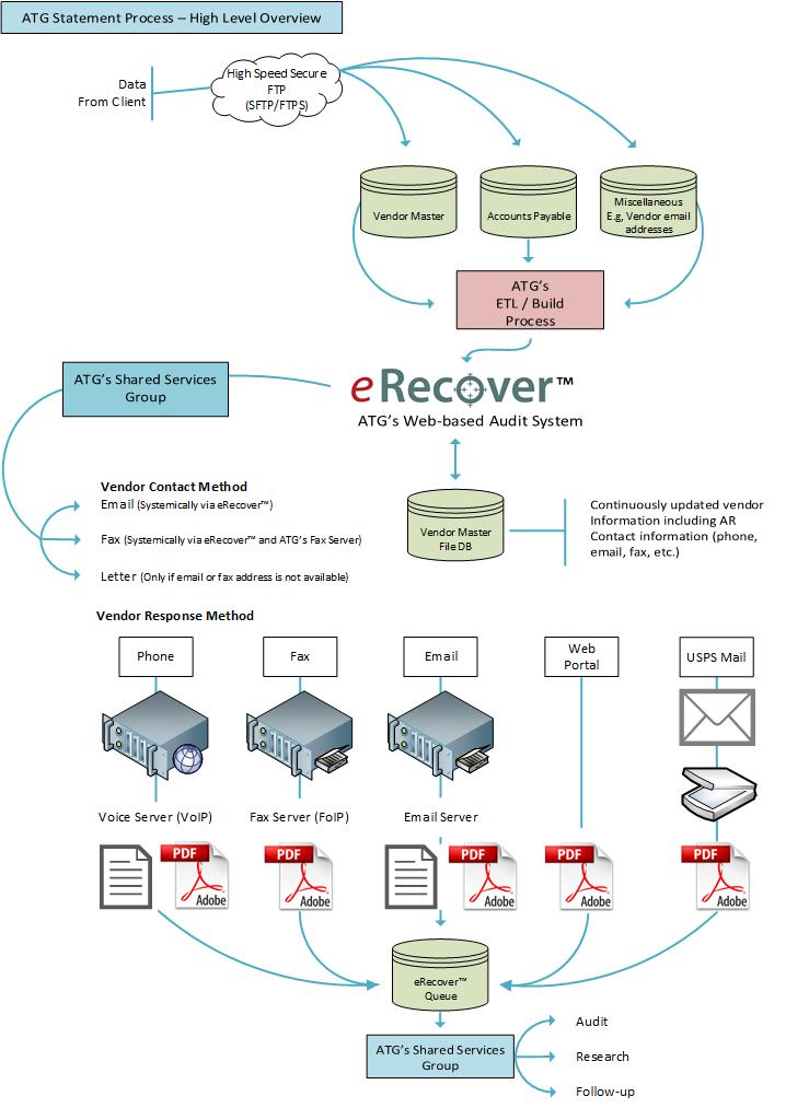 eReconcile-flow-chart-5